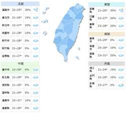 《立綱氣象戰》北部、東半部短暫雨 中南部日夜溫差大