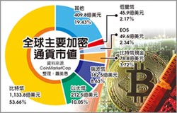FATF 將訂虛擬通貨洗防條例