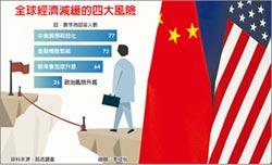 貿易戰擋路 全球經濟看跌