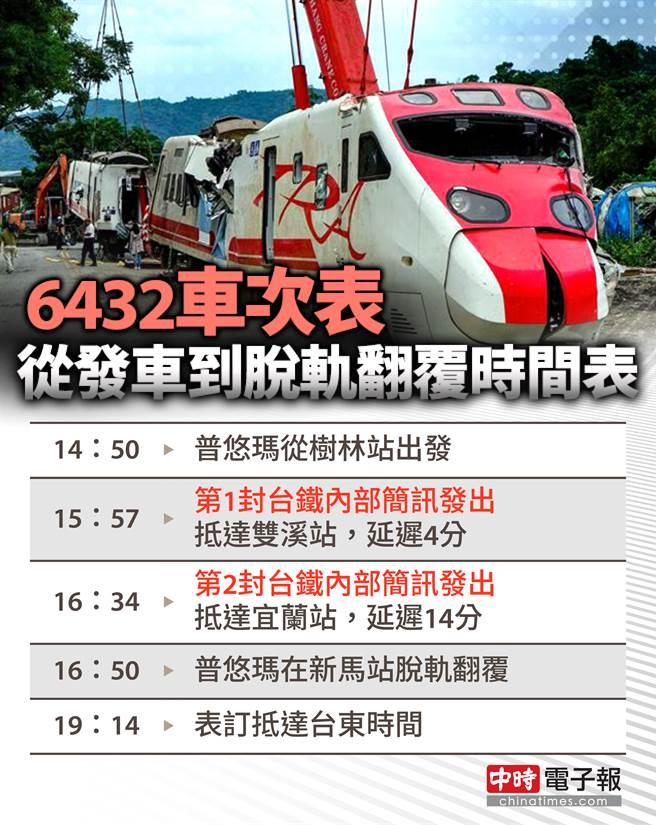 6432車次從發車到脫軌翻覆,兩次台鐵簡訊顯示此列車有狀況,擬開到花蓮換車檢修。