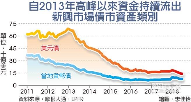 自2013年高峰以來資金持續流出新興市場債市資產類別