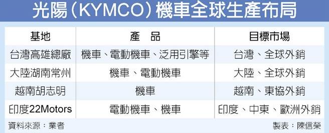 光陽(KYMCO)機車全球生產布局