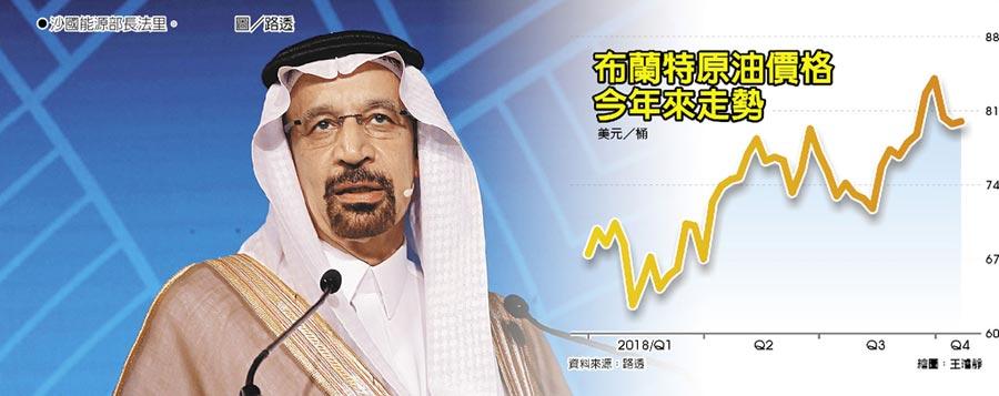 布蘭特原油價格今年來走勢