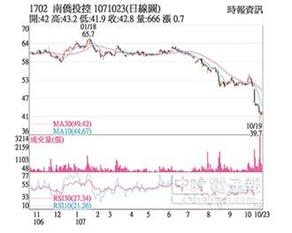 熱門股-南僑 大陸投資效益漸顯