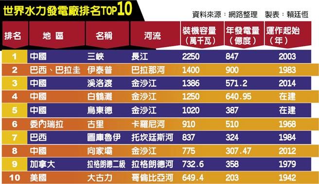 世界水力發電廠排名TOP10