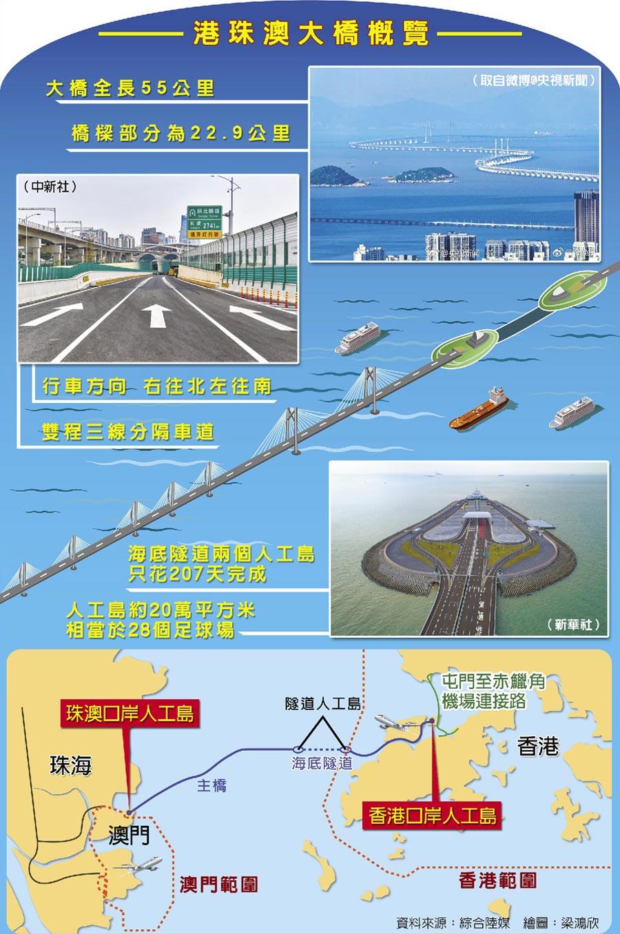 港珠澳大橋概覽