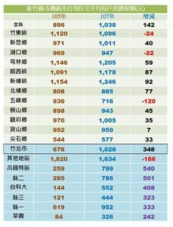 竹縣地價稅沒漲前 五峰還比竹北高