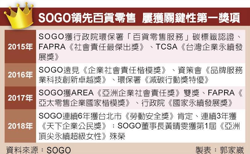 SOGO領先百貨零售 屢獲關鍵性第一獎項