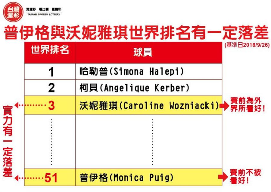 女子網球世界排名。(台灣運彩提供)