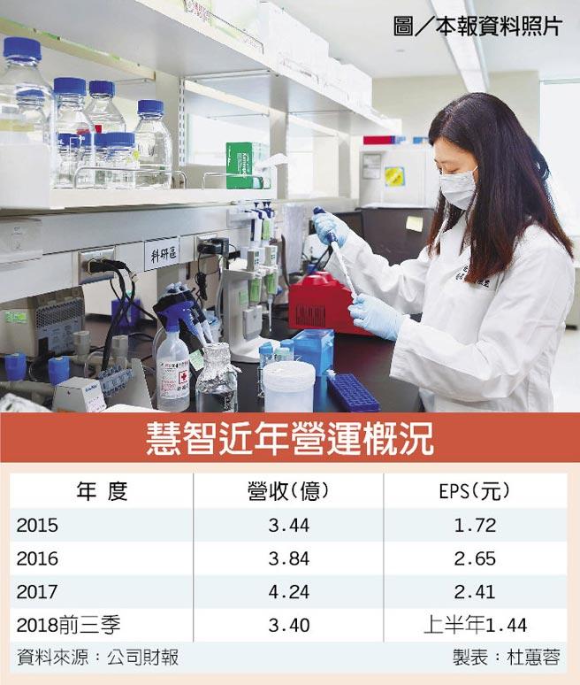 慧智近年營運概況  圖/本報資料照片