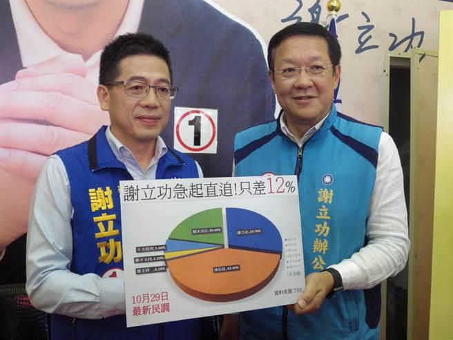 國民黨基隆市長候選人謝立功(左)今(29)日在競選總部公布自己委託的最新民調,稱自己僅差對手林右昌民調12.7%。(張穎齊翻攝)