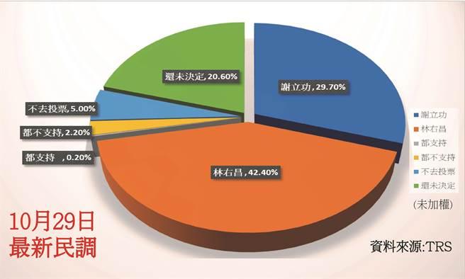國民黨基隆市長候選人謝立功今(29)日在競選總部公布全國公信力民意調查股份有限公司的最新民調,顯示對手林右昌支持度約42.4%,謝立功約29.7%,未表態的人則仍高達20.6%,雙方差距12.7%。(謝立功競選總部提供)