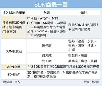 中華電SDN 網通廠利多