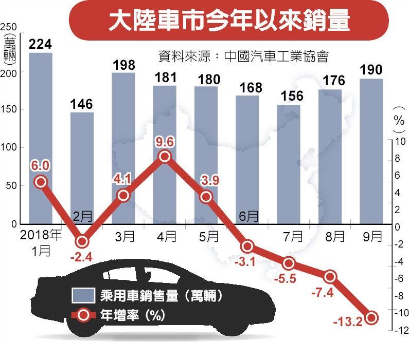 大陸車市今年以來銷量