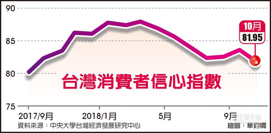 台灣消費者信心指數