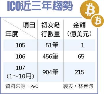 ICO 3大挑戰 資安洗防稅務