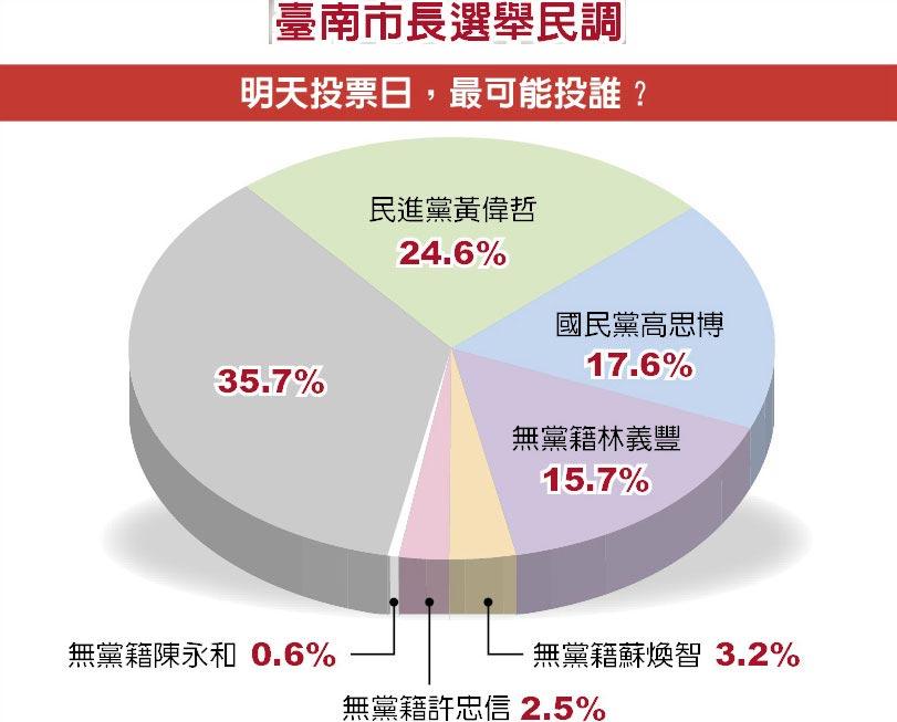 臺南市長選舉民調 明天投票日,最可能投誰?