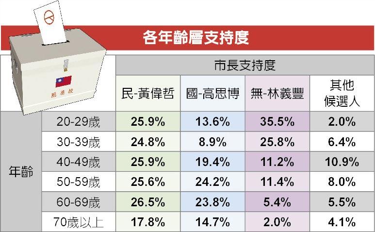 臺南市長選舉民調 各年齡層支持度