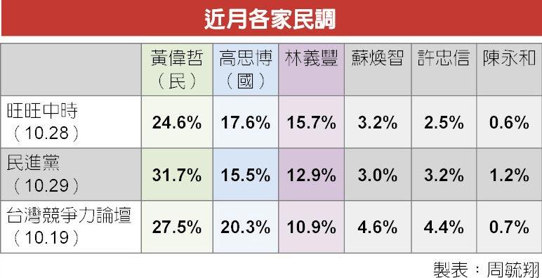 臺南市長選舉民調 近月各家民調