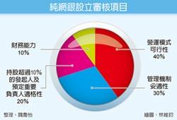 純網銀申請 最快明年中放榜