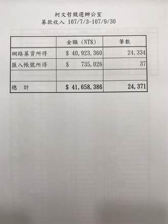 台北》柯P競選經費公布了!3個月支出1500萬