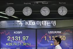 獵殺紅色10月!全球最慘股市是它 市值燒掉7家鴻海