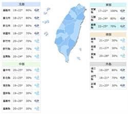 《立綱氣象戰》東北風影響早晚涼!週末水氣減緩