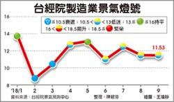 製造業景氣不振 連4月黃藍燈 Q4表現恐也不亮眼