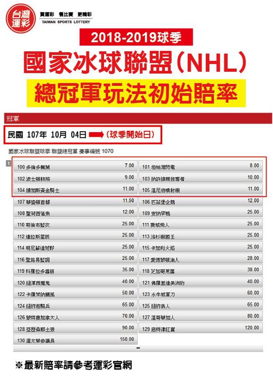 國家冰球聯盟冠軍賠率表(台灣運彩提供)