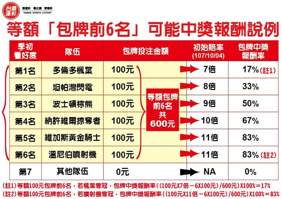 等額包牌前6名可能的中獎報酬率說例。(台灣運彩提供)