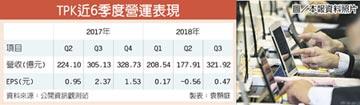 Q3轉盈、EPS 0.47元 TPK營收往上走 本季看增3成