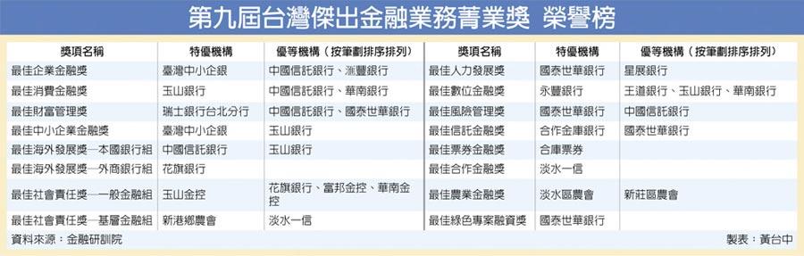 第九屆台灣傑出金融業務菁業獎 榮譽榜