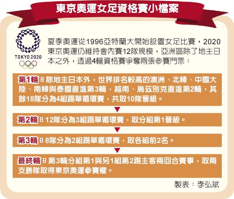 東京奧運女足資格賽小檔案