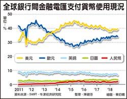 國際貨幣交易 人民幣占比仍低