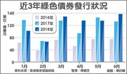 法外貿銀 看好台灣綠色金融