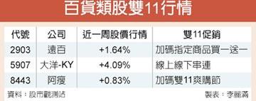 雙11促銷 百貨類股行情增溫