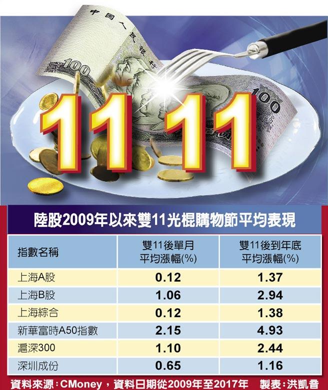 陸股2009年以來雙11光棍購物節平均表現