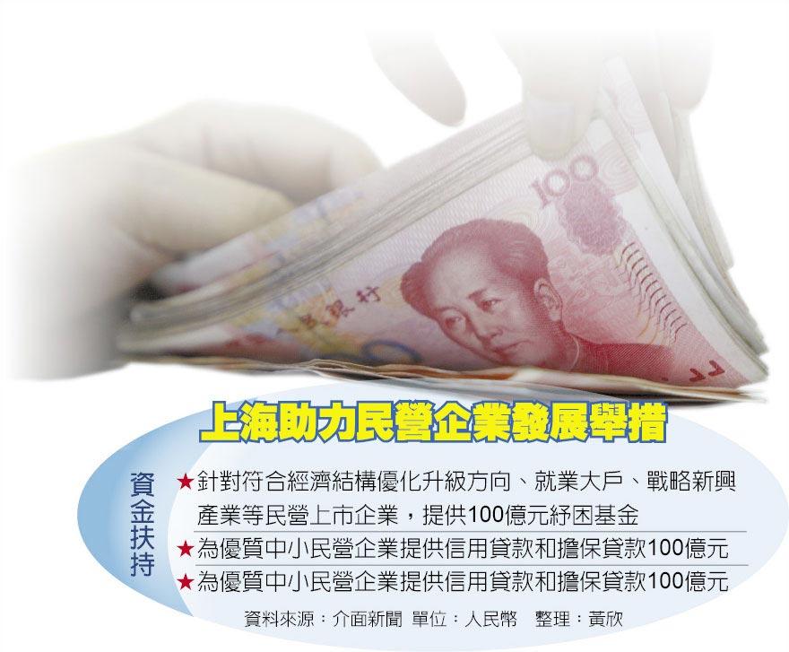 上海助力民營企業發展舉措