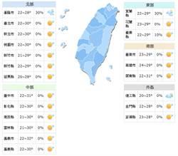 《立綱氣象戰》各地晴朗溫差大 好天氣到週四