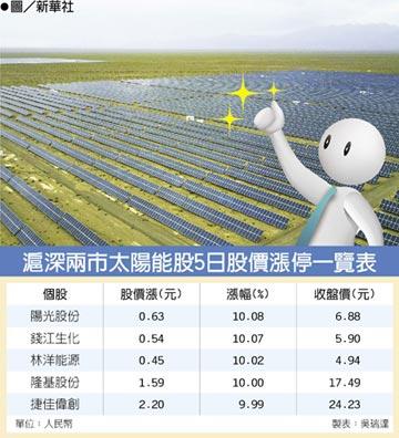 陸政策力挺 滬深太陽能耀眼