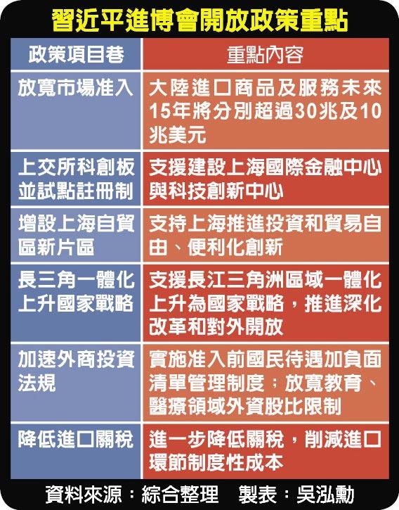 習近平進博會開放政策重點
