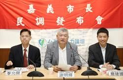 嘉義》台灣競爭力論壇民調 黃敏惠28.8% 涂醒哲26.5%