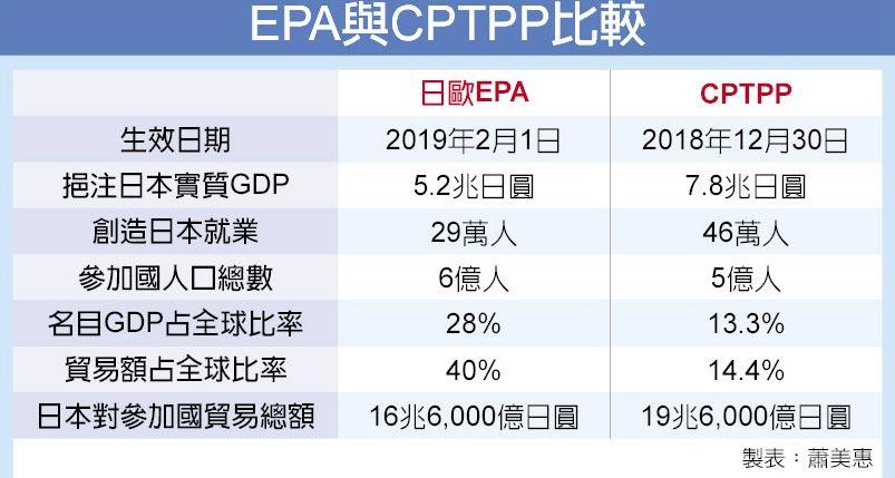EPA與CPTPP比較