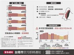 空汙持續 台南發布空汙緊急通報