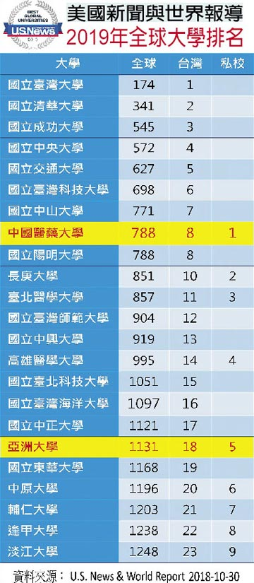 中亞聯大雙雙入榜 2019最佳大學