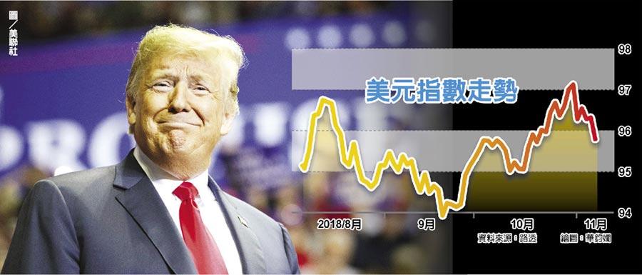 美元指數走勢     圖/美聯社