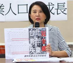 台北》北市青年失業率冠六都 王鴻薇:北漂找不到工作