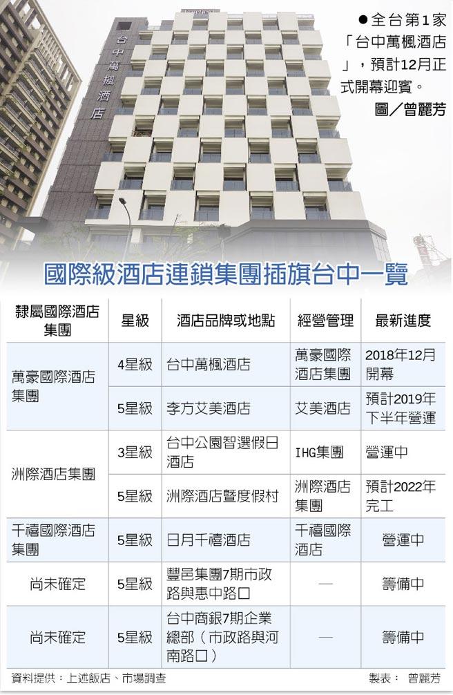 全台第1家「台中萬楓酒店」,預計12月正式開幕迎賓。圖/曾麗芳