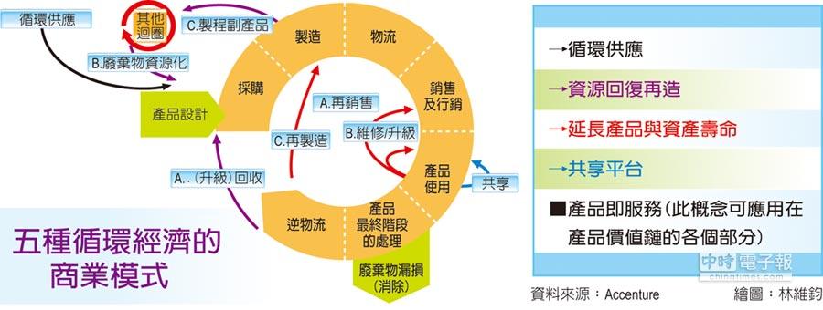 五種循環經濟的商業模式