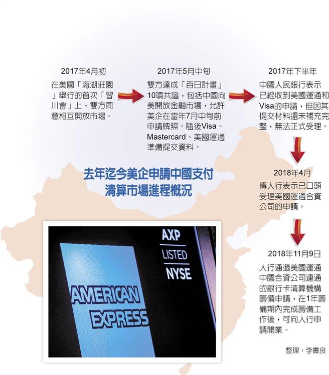 去年迄今美企申請中國支付清算市場進程概況